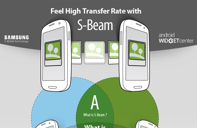 What is S Beam