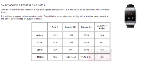 Galaxy-Devices-Schedule-to-Get-Jelly-Bean-4.3-Update