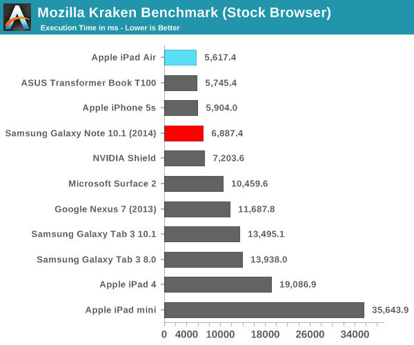 iPad-air-vs-Note-10.1-Benchmark-02