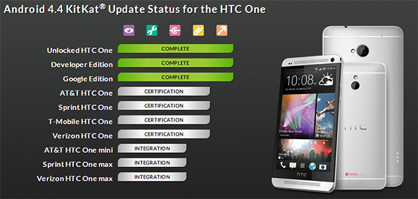 Android-KitKat-for-US-HTC-One-in-Certification-Stage