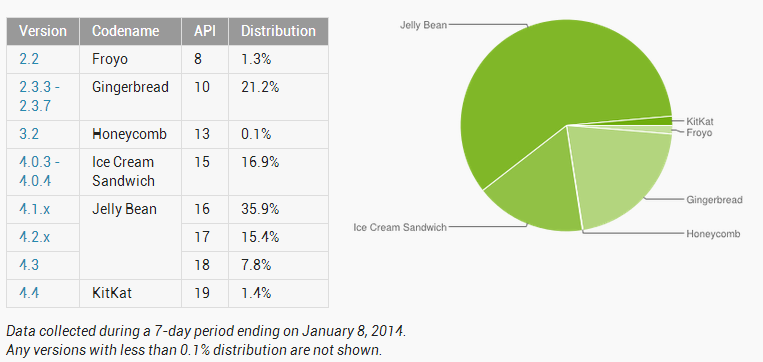 Android's platform distribution Updated