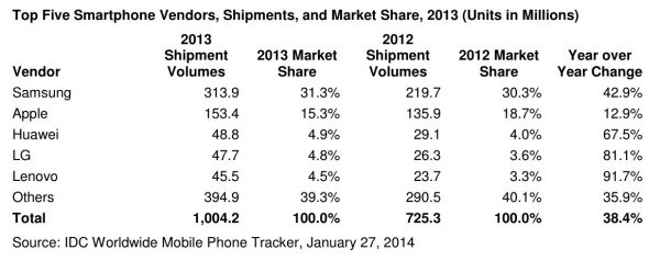 idc-smartphone-shipped-in-2013