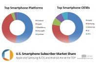 December-2013-U.S.-Smartphone-Subscriber-Market-Share-Published