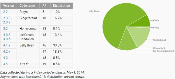Google-Update-the-Platform-Versions-Stats