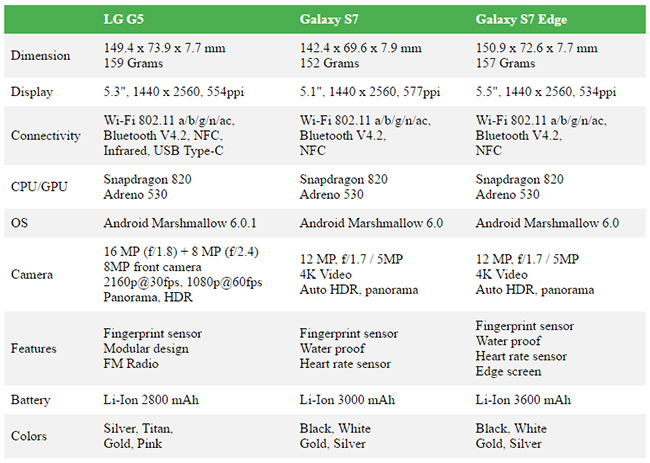 LG-G5-vs-Galaxy-S7-Edge-Specification-Comparison