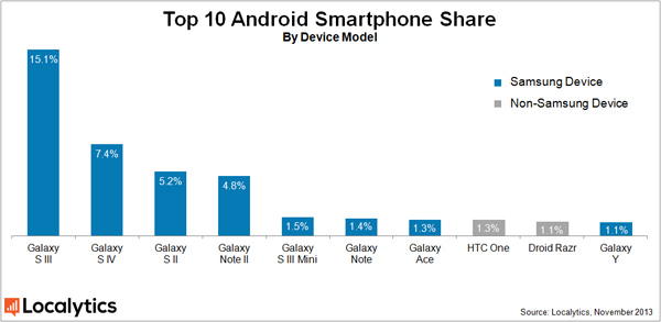 android-smartphone-share-November-2013