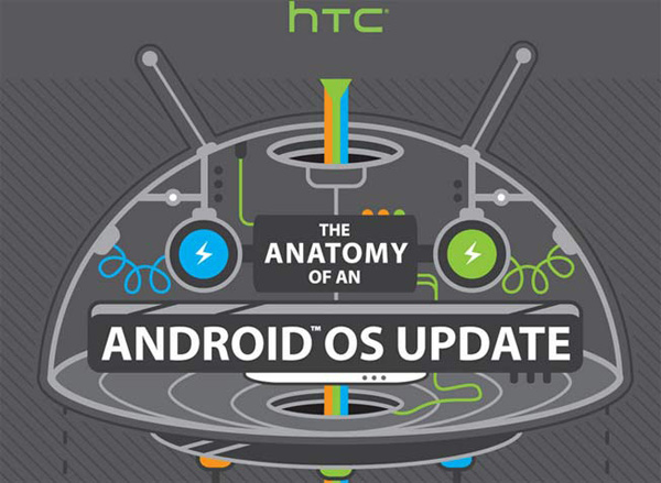Anatomy-of-Android-OS-Update-Preview