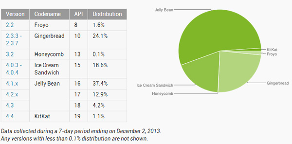 Android-Version-Distribution-in-November