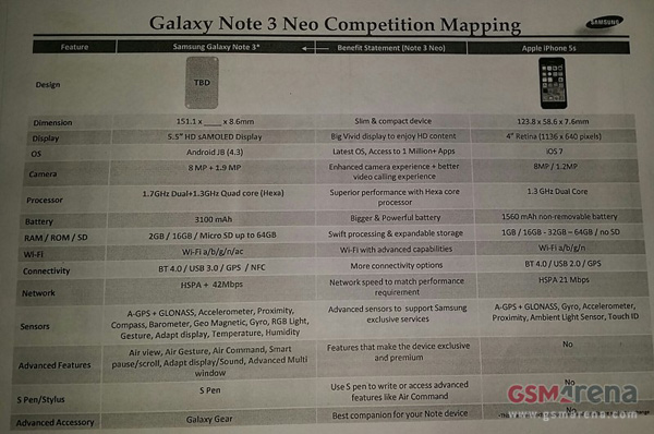 Galaxy-Note-3-Neo-vs-iPhone-5S