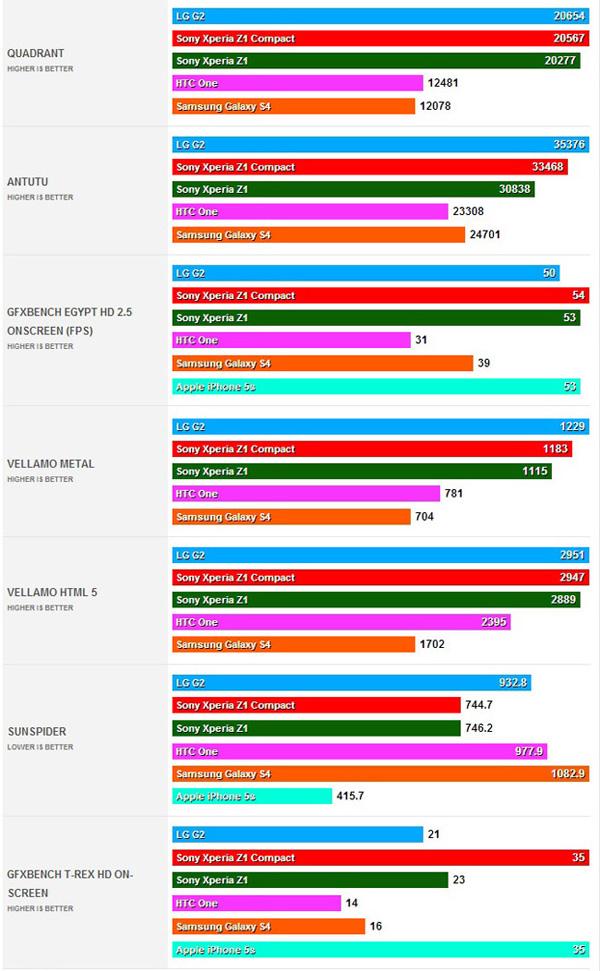 Sony-Xperia-Z1Compact-frist-Benchmarks