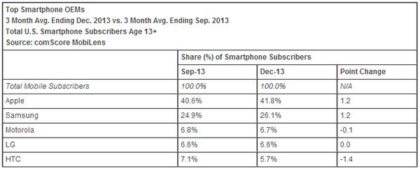 Top-Smartphone-OEMs-December-2013