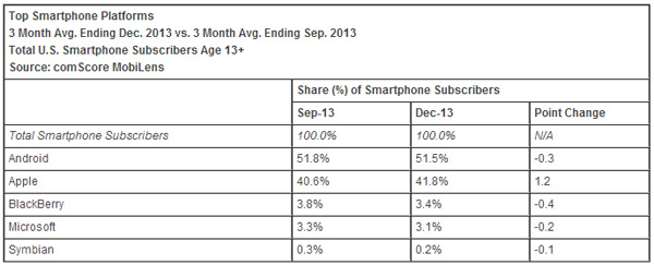 Top-Smartphone-Platforms-December-2013